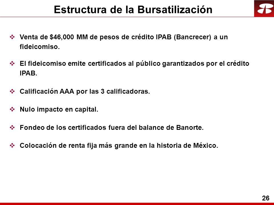 26 Estructura de la Bursatilización Venta de $46,000 MM de pesos de crédito IPAB (Bancrecer) a un fideicomiso.