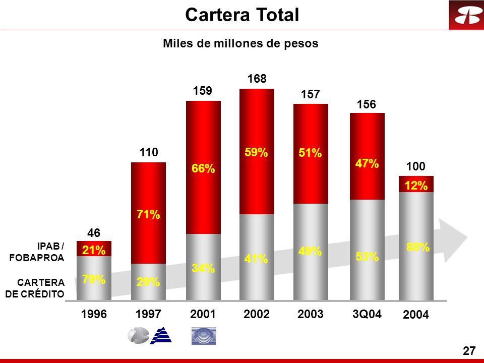 27 Cartera Total CARTERA DE CRÉDITO IPAB / FOBAPROA Miles de millones de pesos 19961997 46 110 2001 159 2002 168 2003 157 21% 71% 66% 59% 51% 3Q04 156 47% 79% 29% 34% 41% 49% 53% 2004 100 88% 12%