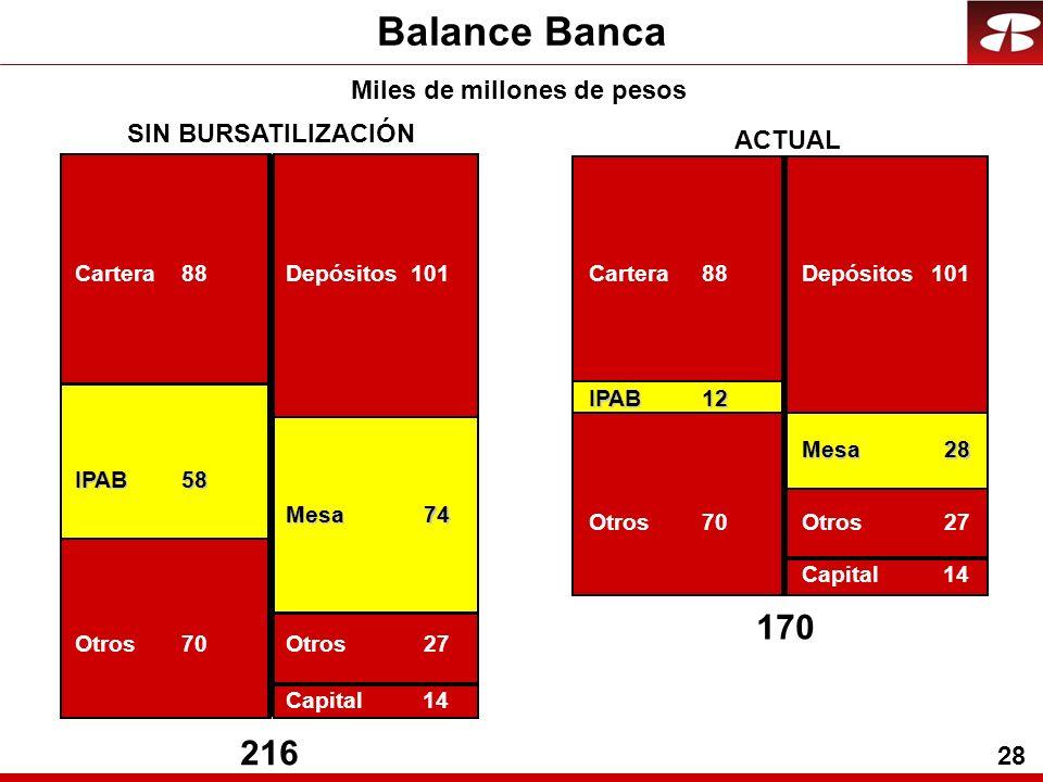 28 Miles de millones de pesos Balance Banca SIN BURSATILIZACIÓN ACTUAL 216 Cartera88 Otros70 IPAB58 Depósitos101 Mesa74 Capital14 170 Cartera88 Otros70 IPAB12 Depósitos101 Mesa28 Capital14 Otros27 Otros27