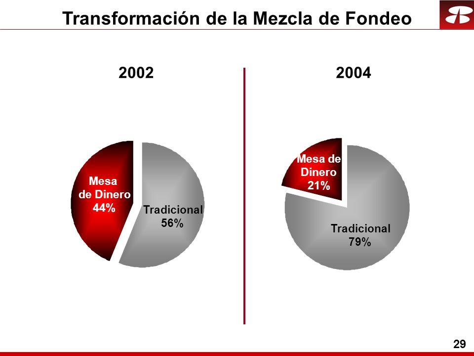 29 Transformación de la Mezcla de Fondeo Mesa de Dinero 44% Tradicional 56% Mesa de Dinero 21% Tradicional 79% 20022004