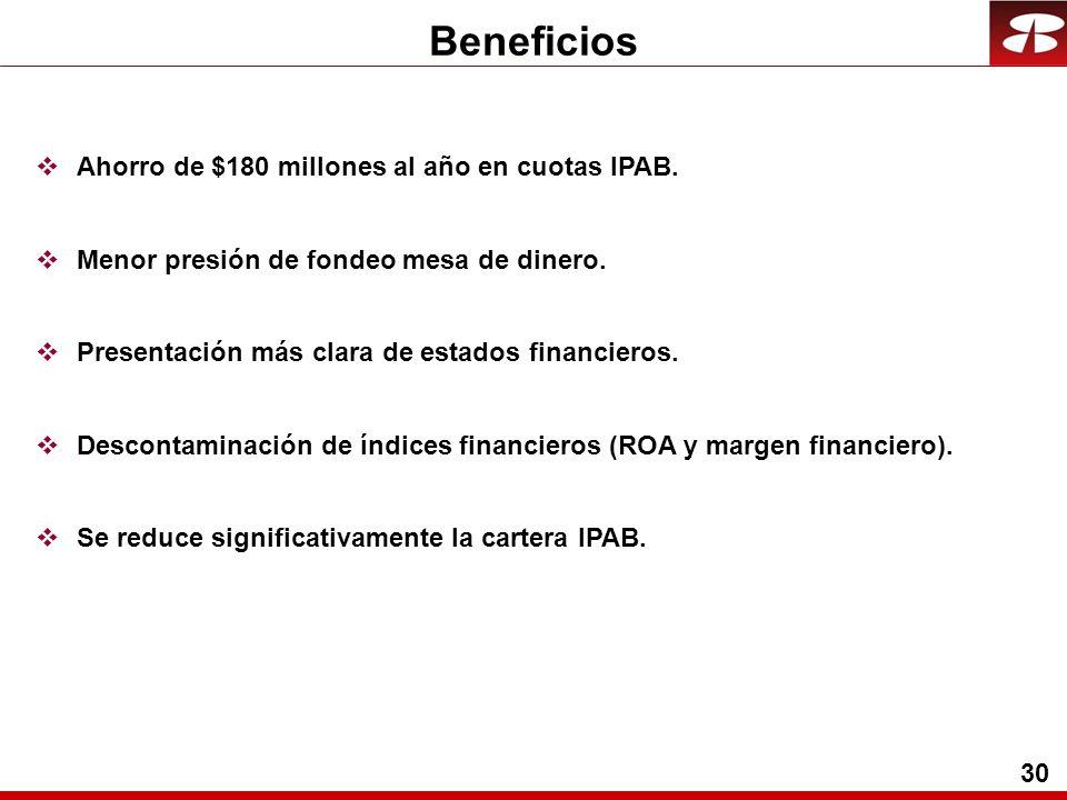 30 Beneficios Ahorro de $180 millones al año en cuotas IPAB.