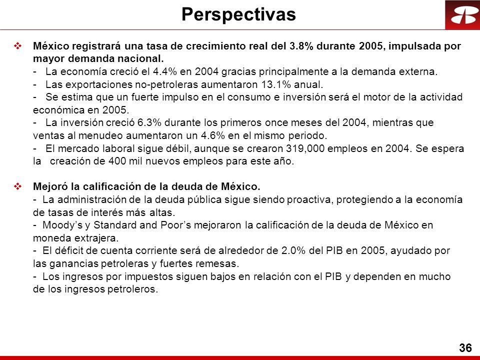 36 vMéxico registrará una tasa de crecimiento real del 3.8% durante 2005, impulsada por mayor demanda nacional.