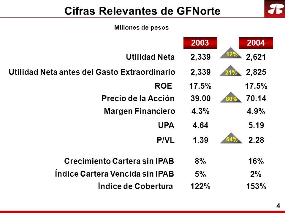 5 Utilidades GFNorte Millones de pesos 4T03 Banca Ahorro y Previsión Auxiliares de Crédito Tenedora GFNORTE 1,896 229 98 9 2,339 107Casa de Bolsa 2,200 237 114 (6) 2,621 77 838 11 34 8 915 24 4T042004 540 5 27 (2) 600 30 2003 53% 55% 136% 28% 580% (21%) VAR % 16% 4% 16% (166%) 12% (29%) VAR % * INCLUYE $204 DE CARGOS EXTRAORDINARIOS POR INDEMNIZACIONES EN EL 3T04 Y 4T04.