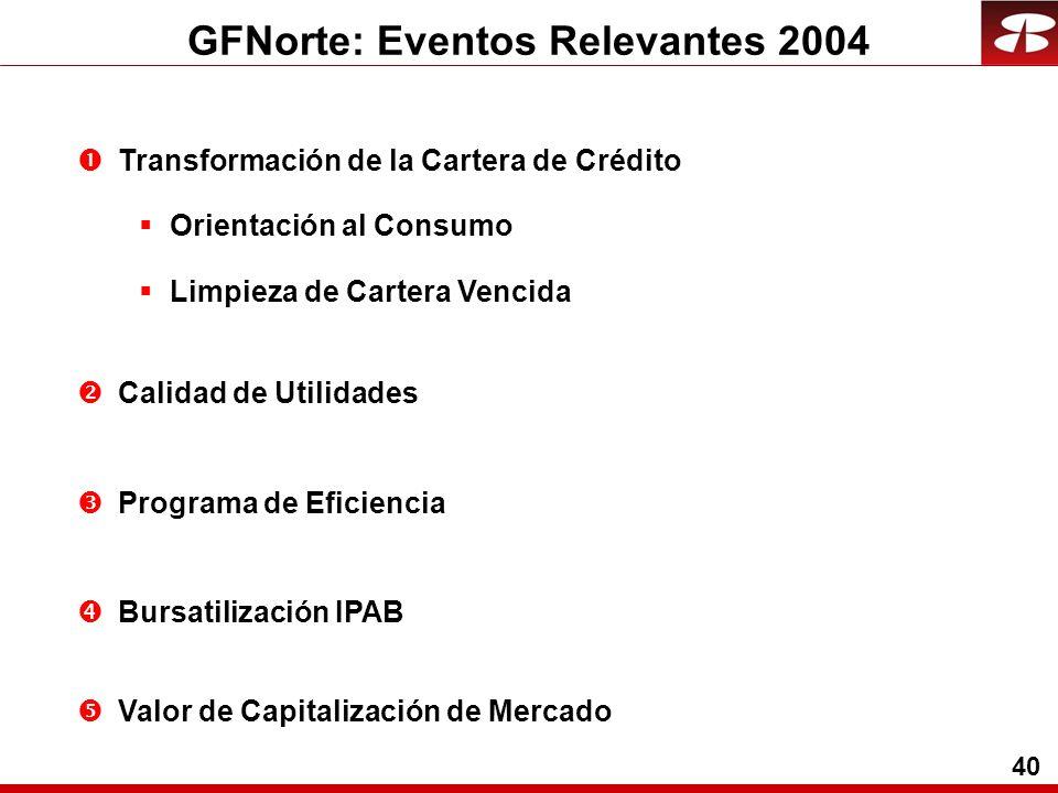 40 GFNorte: Eventos Relevantes 2004 Transformación de la Cartera de Crédito Orientación al Consumo Limpieza de Cartera Vencida Calidad de Utilidades Programa de Eficiencia Bursatilización IPAB Valor de Capitalización de Mercado