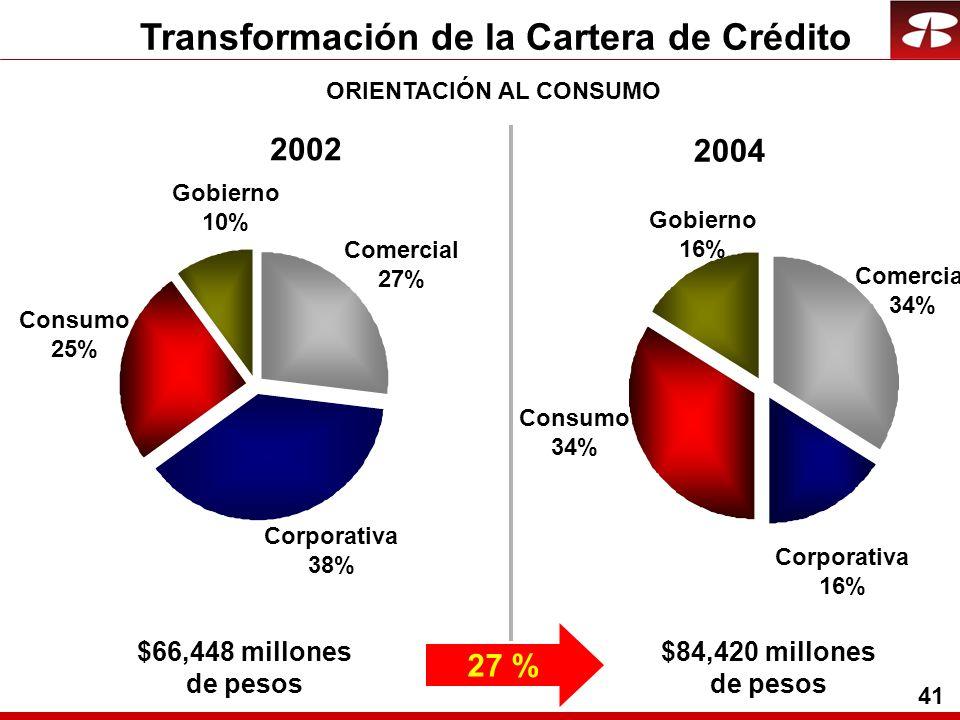 41 Transformación de la Cartera de Crédito Corporativa 38% Comercial 27% Gobierno 10% Consumo 25% Corporativa 16% Comercial 34% Gobierno 16% Consumo 34% 2002 2004 $66,448 millones de pesos $84,420 millones de pesos 27 % ORIENTACIÓN AL CONSUMO