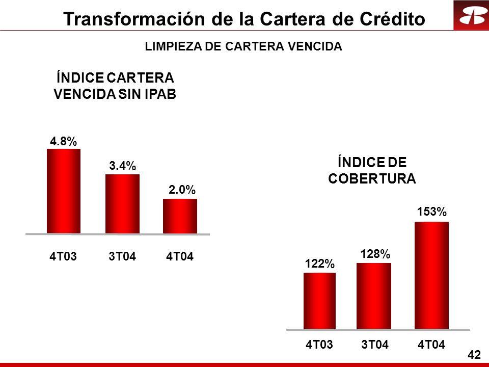 42 Transformación de la Cartera de Crédito ÍNDICE DE COBERTURA ÍNDICE CARTERA VENCIDA SIN IPAB 153% 122% 128% 4T033T044T04 2.0% 4.8% 3.4% 4T033T044T04