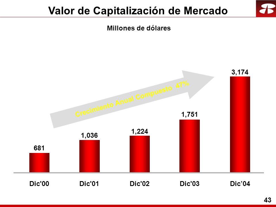 43 Valor de Capitalización de Mercado Millones de dólares Crecimiento Anual Compuesto 47% 3,174 1,751 1,224 1,036 681 Dic 00Dic 01Dic 02Dic 03Dic04