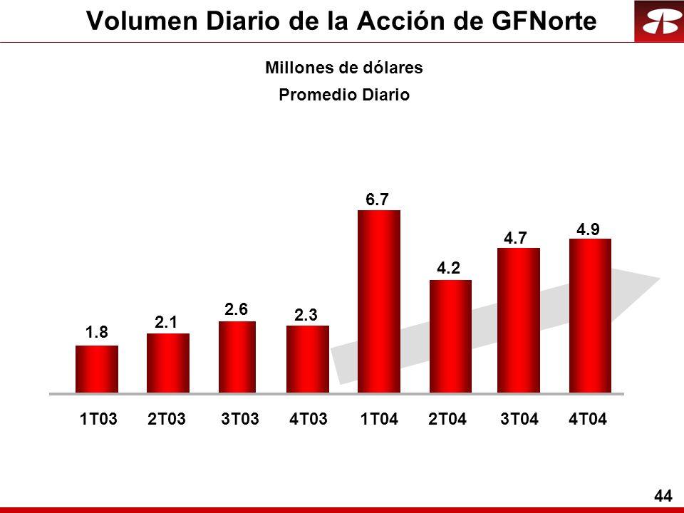 44 Volumen Diario de la Acción de GFNorte Millones de dólares Promedio Diario 1T033T031T043T042T034T032T044T04 1.8 2.1 2.6 2.3 6.7 4.2 4.7 4.9