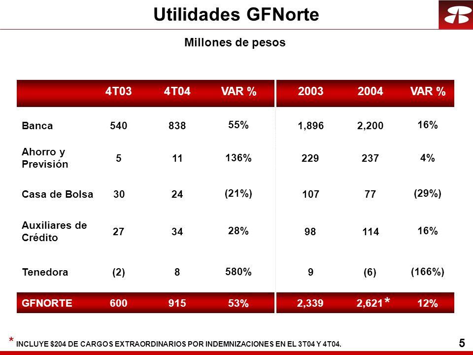 6 Rentabilidad y Eficiencia ROE 23.5% 4T04 17.0% 4T03 ÍNDICE DE EFICIENCIA 59% 4T04 80% 4T03