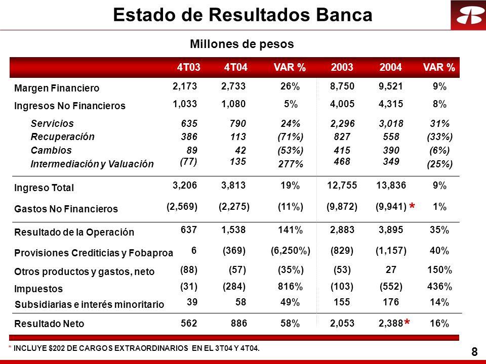 9 Margen Financiero vs CETESCETES Margen Financiero Financiero 4.9 4.3 3.9 4.2 4.1 4.3 1T032T033T034T031T042T04 8.8 6.3 4.6 5.4 5.6 6.3 5.0 7.1 3T04 56% 70% 77% Porcentajes 4T04 6.2 8.1