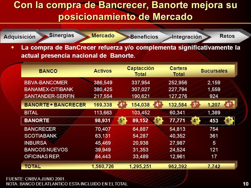 10 wLa compra de BanCrecer refuerza y/o complementa significativamente la actual presencia nacional de Banorte.