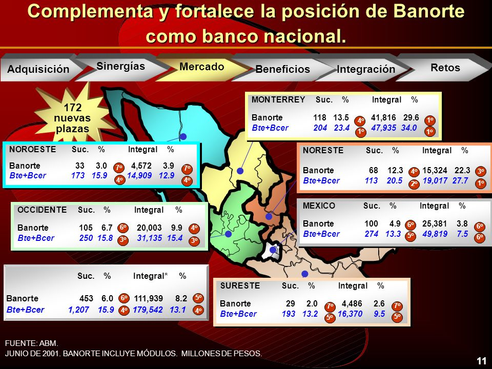 11 172 nuevas plazas Complementa y fortalece la posición de Banorte como banco nacional.