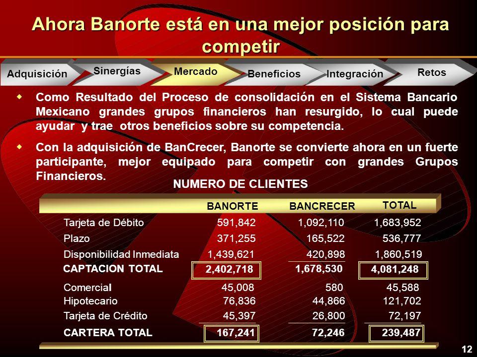 12 Ahora Banorte está en una mejor posición para competir wComo Resultado del Proceso de consolidación en el Sistema Bancario Mexicano grandes grupos financieros han resurgido, lo cual puede ayudar y trae otros beneficios sobre su competencia.