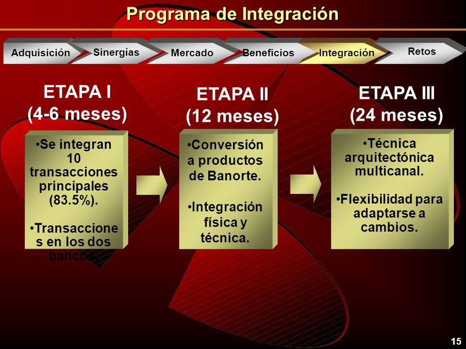 15 Programa de Integración Adquisición Sinergías Mercado Beneficios IntegrationIntegración Retos Se integran 10 transacciones principales (83.5%).