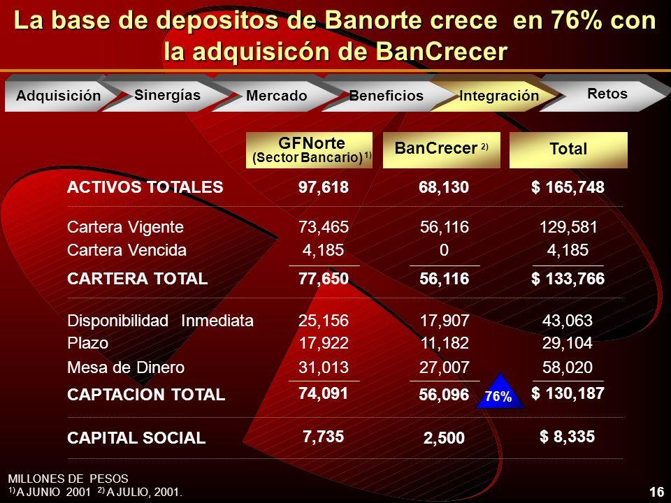 16 La base de depositos de Banorte crece en 76% con la adquisicón de BanCrecer GFNorte (Sector Bancario) 1) BanCrecer 2) Total 56,116 0 56,096 129,581 4,185 $ 133,766 $ 130,187 73,465 4,185 77,650 74,091 Cartera Vigente Cartera Vencida CARTERA TOTAL CAPTACION TOTAL 68,130$ 165,74897,618ACTIVOS TOTALES 17,907 11,182 27,007 43,063 29,104 58,020 25,156 17,922 31,013 Disponibilidad Inmediata Plazo Mesa de Dinero 2,500 $ 8,335 7,735 CAPITAL SOCIAL MILLONES DE PESOS 1) A JUNIO 2001 2) A JULIO, 2001.