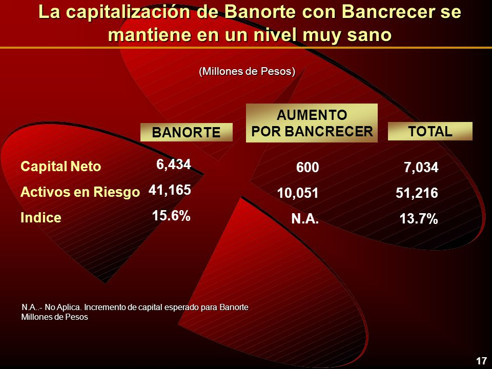 17 La capitalización de Banorte con Bancrecer se mantiene en un nivel muy sano 600 6,434 Capital Neto BANORTE AUMENTO POR BANCRECER Activos en Riesgo Indice TOTAL 7,034 10,051 41,165 51,216 N.A.