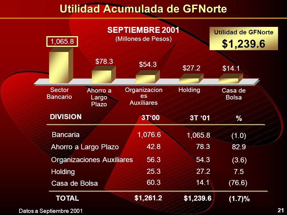 21 SEPTIEMBRE 2001 (Millones de Pesos) $54.3 Utilidad de GFNorte $1,239.6 1,065.8 $14.1 $27.2 $78.3 TOTAL 3T00 $1,261.2 3T 01 $1,239.6 1,076.6 42.8 60.3 1,065.8 78.3 14.1 56.354.3 27.225.3 % (1.7)% (1.0) 82.9 (76.6) (3.6) 7.5 Utilidad Acumulada de GFNorte HoldingSector Bancario Casa de Bolsa Organizacion es Auxiliares Ahorro a Largo Plazo Bancaria Organizaciones Auxiliares Holding Casa de Bolsa Ahorro a Largo Plazo DIVISION Datos a Septiembre 2001