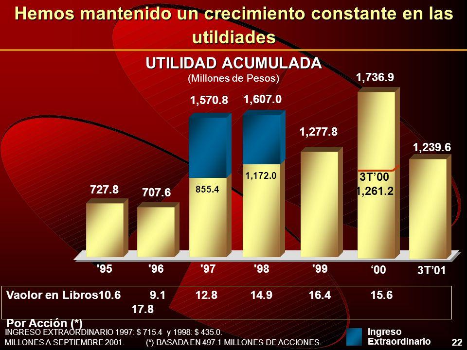 22 MILLONES A SEPTIEMBRE 2001.(*) BASADA EN 497.1 MILLONES DE ACCIONES.