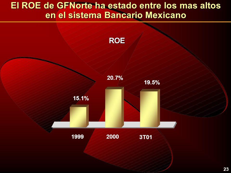 23 19.5% 3T01 20.7% 2000 15.1% 1999 ROE El ROE de GFNorte ha estado entre los mas altos en el sistema Bancario Mexicano
