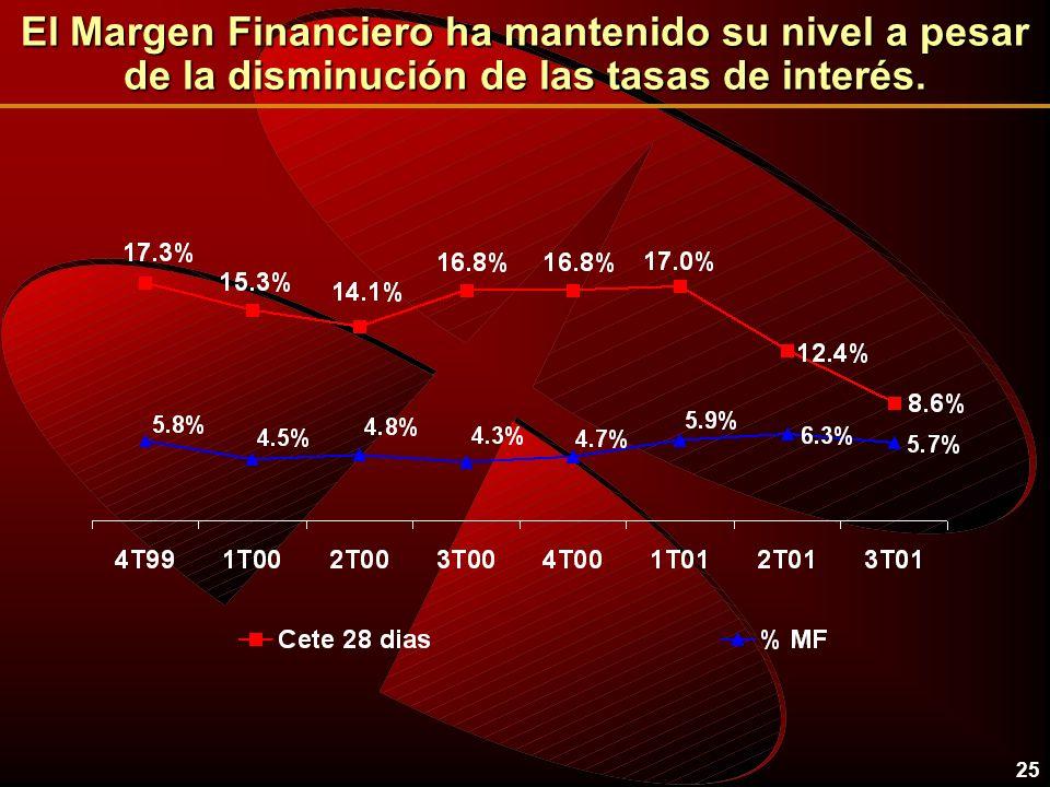 25 El Margen Financiero ha mantenido su nivel a pesar de la disminución de las tasas de interés.