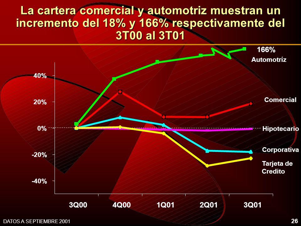 26 La cartera comercial y automotriz muestran un incremento del 18% y 166% respectivamente del 3T00 al 3T01 -40% -20% 0% 20% 40% 3Q004Q001Q012Q013Q01 Hipotecario Corporativa Tarjeta de Credito Comercial DATOS A SEPTIEMBRE 2001 Automotríz 166%