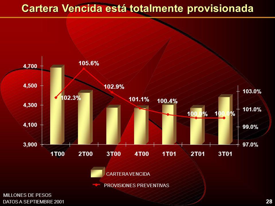 28 Cartera Vencida está totalmente provisionada 102.3% 102.9% 100.0% 100.4% 101.1% 100.0% 105.6% 3,900 4,100 4,300 4,500 4,700 1T002T003T004T001T012T013T01 97.0% 99.0% 101.0% 103.0% CARTERA VENCIDA PROVISIONES PREVENTIVAS DATOS A SEPTIEMBRE 2001 MILLONES DE PESOS