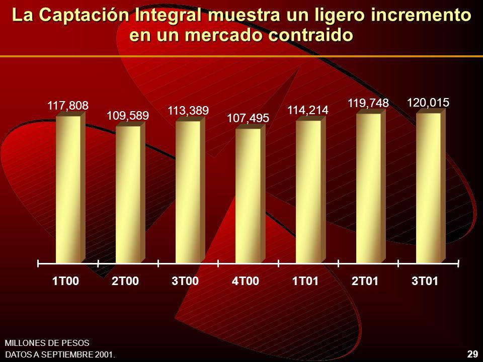 29 La Captación Integral muestra un ligero incremento en un mercado contraido 117,808 109,589 113,389 107,495 114,214 119,748 120,015 1T002T003T004T001T012T013T01 DATOS A SEPTIEMBRE 2001.