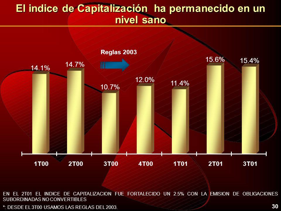 30 El indice de Capitalización ha permanecido en un nivel sano 14.1% 14.7% 10.7% 12.0% 11.4% 15.6% 15.4% 1T002T003T004T001T012T013T01 *: DESDE EL 3T00 USAMOS LAS REGLAS DEL 2003.