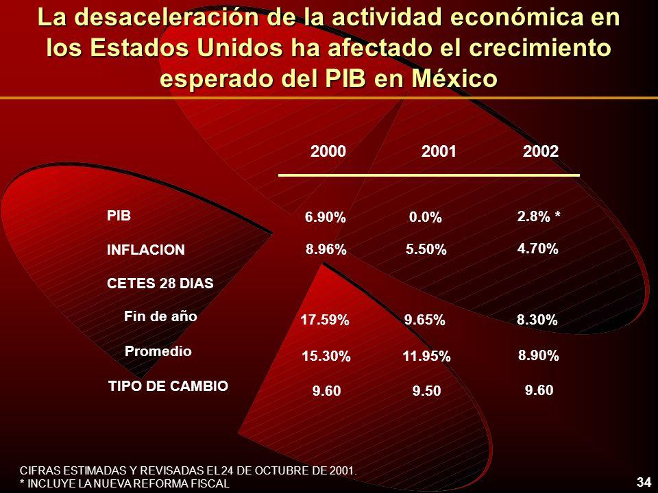 34 La desaceleración de la actividad económica en los Estados Unidos ha afectado el crecimiento esperado del PIB en México 2000 2002 CETES 28 DIAS PIB INFLACION Fin de año 2001 6.90%0.0% 8.96%5.50% 17.59%9.65% 2.8% * 4.70% 8.30% Promedio 15.30%11.95% 8.90% TIPO DE CAMBIO 9.609.50 9.60 CIFRAS ESTIMADAS Y REVISADAS EL 24 DE OCTUBRE DE 2001.