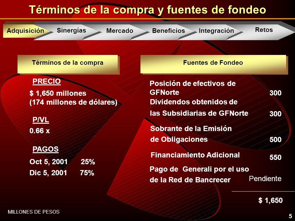 5 Términos de la compra y fuentes de fondeo $ 1,650 millones (174 millones de dólares) PRECIO Oct 5, 2001 25% P/VL 0.66 x Dic 5, 2001 75% PAGOS 300 Dividendos obtenidos de las Subsidiarias de GFNorte Pendiente Pago de Generali por el uso de la Red de Bancrecer 300 Posición de efectivos de GFNorte Fuentes de Fondeo $ 1,650 MILLONES DE PESOS 500 Sobrante de la Emisión de Obligaciones 550 Financiamiento Adicional Términos de la compra AcquisitionAdquisición Sinergías Mercado Beneficios Integración Retos