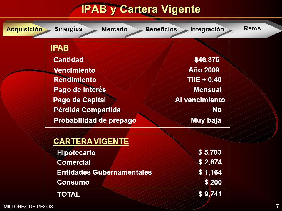 7 IPAB y Cartera Vigente MILLONES DE PESOS IPAB Vencimiento Año 2009 Al vencimiento Pago de Capital Pago de Interés Mensual Rendimiento TIIE + 0.40 Probabilidad de prepago Muy baja Pérdida Compartida No CARTERA VIGENTE Hipotecario $ 5,703 Comercial $ 2,674 Entidades Gubernamentales $ 1,164 Consumo $ 200 TOTAL $ 9,741 Cantidad $46,375 AcquisitionAdquisición Sinergías Mercado Beneficios Integración Retos