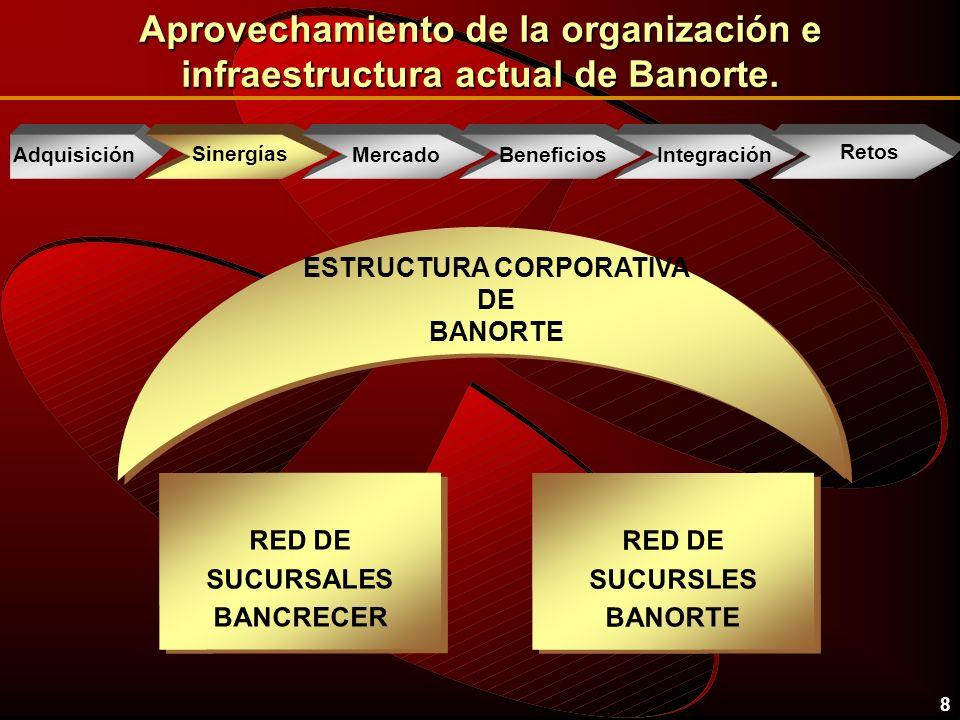9 Ahorros en gastos corporativos, usando la organización e infraestructura actual de Banorte.