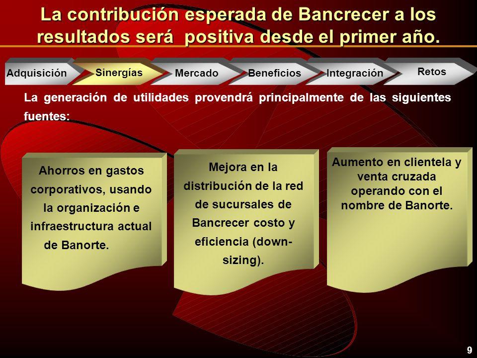 20 Eventos Recientes wUtilidad Acumulada de GFNorte al 3T01 $ 1,239.6 millones wUtilidad de GFNorte al 3T01 $ 357.6 millones wROE de GFNorte19.5% wROE de Sector Bancario20.1% wIndice de Capitalización del Sector Bancario15.4% wCrecimiento de Cartera Comercial (3Q01 vs 3Q00) 1) 18.3% wCrecimiento Cartera Automotríz (3Q01 vs 3Q00)166% wNueva tasa de interés fija Tarjeta de Credito 25% 1) Excluye Cartera Corporativa