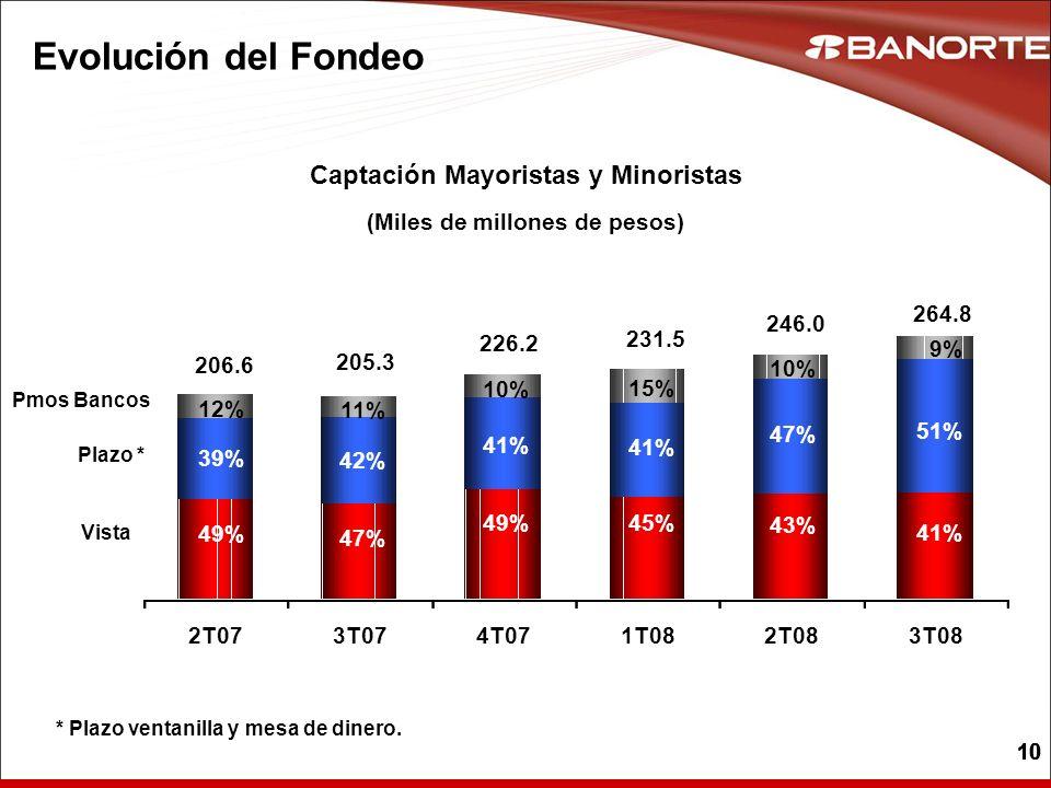 10 Evolución del Fondeo Vista Plazo * Pmos Bancos 49% 39% 12% 47% 49% 45% 43% 42% 41% 47% 11% 10% 15% 10% Captación Mayoristas y Minoristas (Miles de