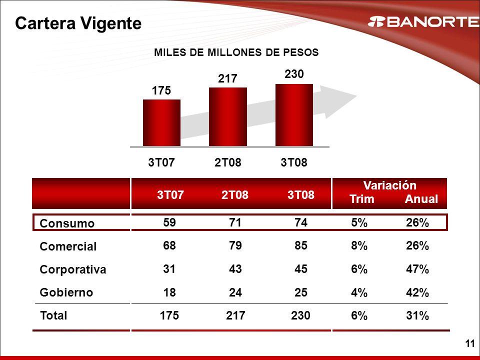 11 MILES DE MILLONES DE PESOS Cartera Vigente 3T072T083T08 Trim Variación Anual Comercial Corporativa Gobierno Total Consumo 26%8% 47%6% 42%4%4% 31%6%