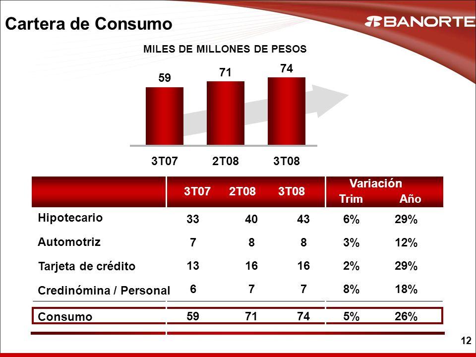 12 Cartera de Consumo MILES DE MILLONES DE PESOS 3T072T083T08 Año Variación Trim 12%3%3% 29%2% 18%8%8% 26%5%5% 29%6% 8 16 7 74 43 8 16 7 71 40 7 13 6