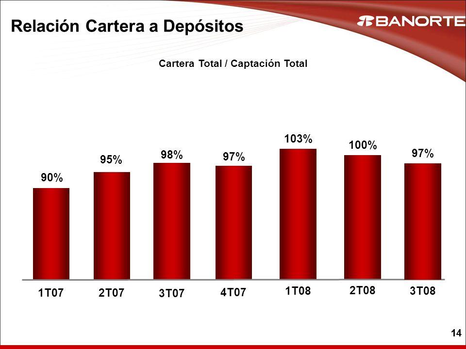 14 Relación Cartera a Depósitos Cartera Total / Captación Total 97% 4T07 98% 3T07 103% 1T08 100% 2T08 95% 2T07 90% 1T07 97% 3T08