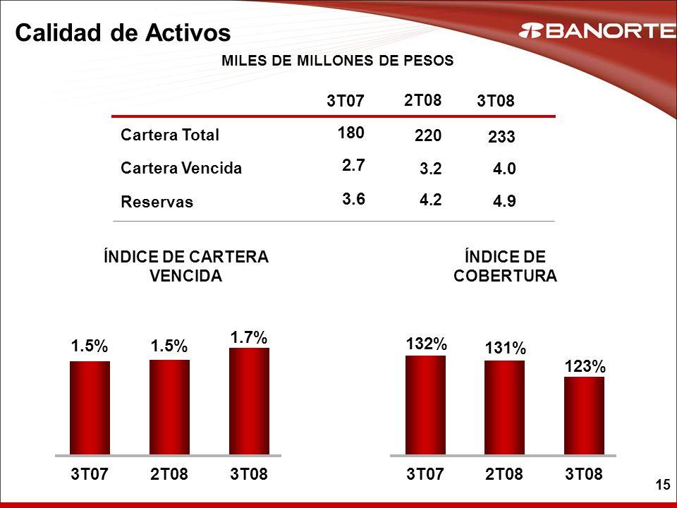 15 Calidad de Activos Cartera Vencida Reservas Cartera Total MILES DE MILLONES DE PESOS 2T08 3.2 4.2 220 3T07 2.7 3.6 180 3T08 4.0 4.9 233 123% 132% 1