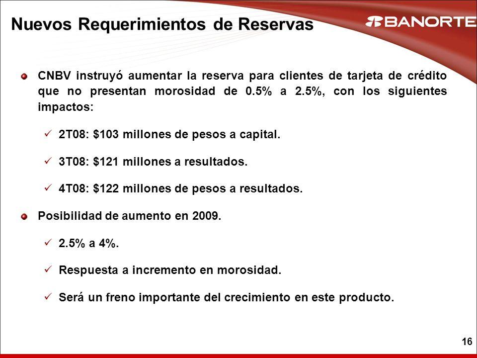 16 Nuevos Requerimientos de Reservas CNBV instruyó aumentar la reserva para clientes de tarjeta de crédito que no presentan morosidad de 0.5% a 2.5%,