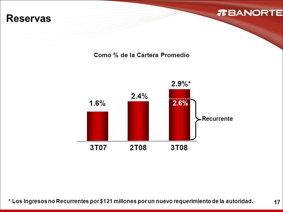 17 Reservas Como % de la Cartera Promedio 2.9%* 1.6% 2.4% 3T072T083T08 2.6% Recurrente * Los Ingresos no Recurrentes por $121 millones por un nuevo re