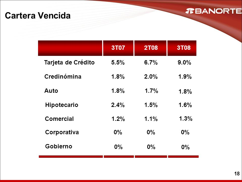 18 Cartera Vencida 3T07 Credinómina Auto Hipotecario Tarjeta de Crédito 1.8% 2.4% 5.5% 2T08 2.0% 1.7% 1.5% 6.7% 3T08 9.0% 1.9% 1.8% Comercial1.2%1.1%
