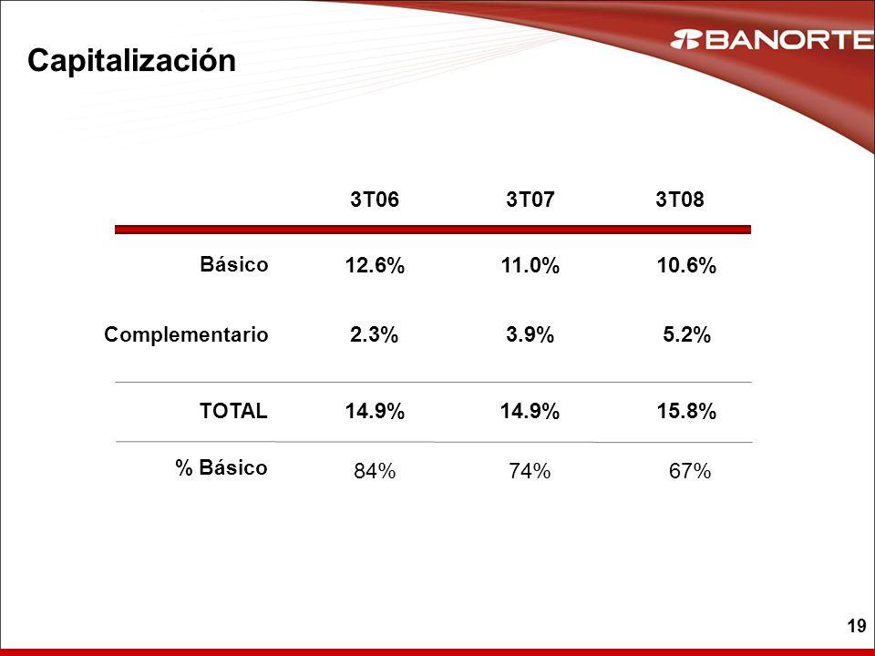 19 Capitalización 3T063T073T08 11.0% 3.9% 14.9% 74% 12.6% 2.3% 14.9% 84% 10.6% 5.2% 15.8% 67% Básico Complementario TOTAL % Básico