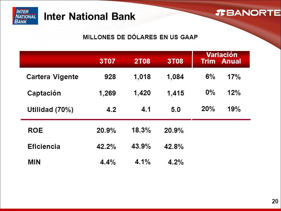 20 Inter National Bank 3T07 Captación Utilidad (70%) ROE Cartera Vigente 1,269 4.2 20.9% 928 3T08 1,415 5.0 20.9% 1,084 Eficiencia42.2%42.8% MIN4.4%4.