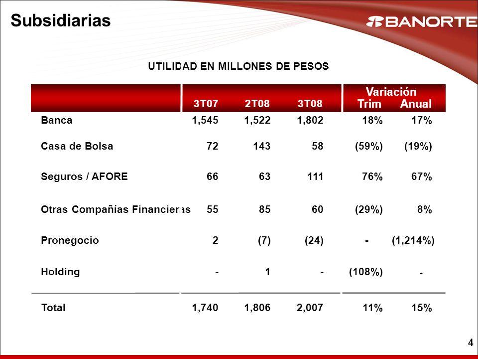 4 Subsidiarias UTILIDAD EN MILLONES DE PESOS Banca Casa de Bolsa Seguros / AFORE Otras Compañías Financieras Total 2T083T073T08 143 63 85 1,806 1,5221