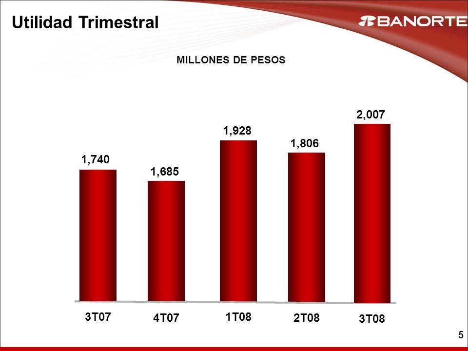5 Utilidad Trimestral MILLONES DE PESOS 1,685 4T07 1,928 1T08 1,806 2T08 2,007 3T08 1,740 3T07