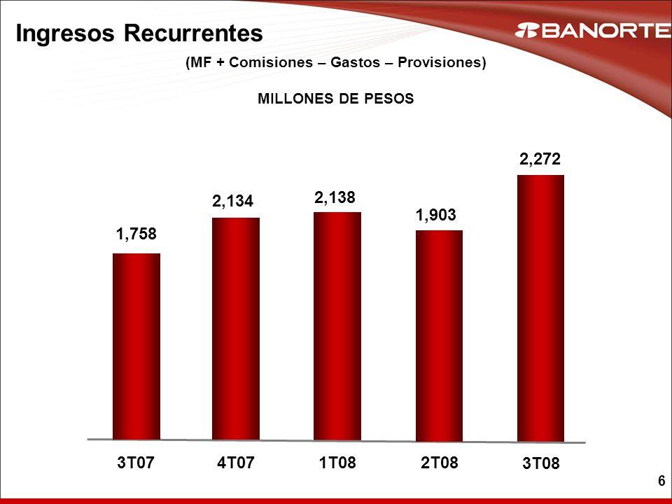 6 Ingresos Recurrentes 1,758 3T07 2,138 1T08 2,134 4T07 (MF + Comisiones – Gastos – Provisiones) MILLONES DE PESOS 1,903 2T08 2,272 3T08