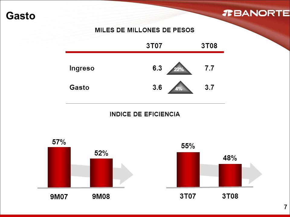 7 Gasto MILES DE MILLONES DE PESOS INDICE DE EFICIENCIA Ingreso 3T07 6.3 3T08 7.7 22% Gasto3.63.7 4% 57% 9M07 52% 9M08 55% 3T07 48% 3T08