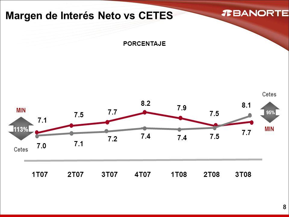 8 PORCENTAJE MIN 113% 95% Cetes MIN 1T072T073T074T071T082T083T08 7.1 7.0 7.1 7.2 7.4 7.5 7.7 8.2 7.4 7.9 7.5 8.1 7.7 Margen de Interés Neto vs CETES