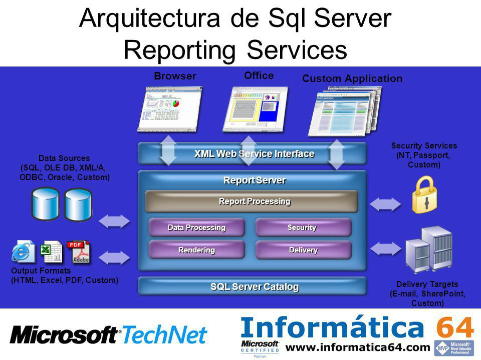 SQL Server Catalog Report Server XML Web Service Interface Report Processing Delivery Delivery Targets (E-mail, SharePoint, Custom) Rendering Output F