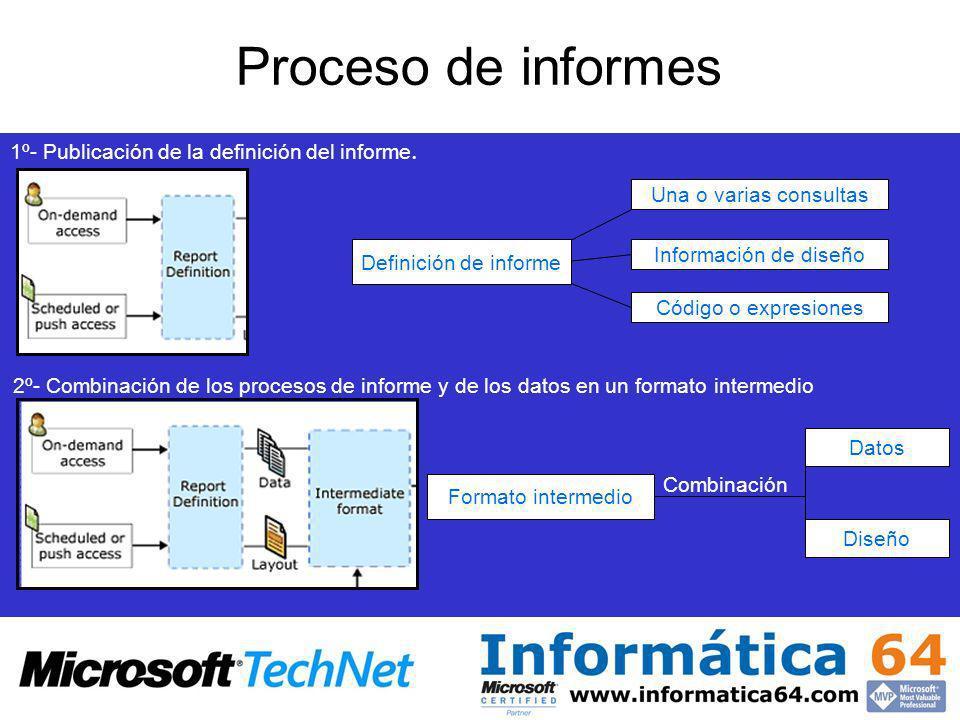 Una o varias consultasInformación de diseño Código o expresiones 1º- Publicación de la definición del informe.